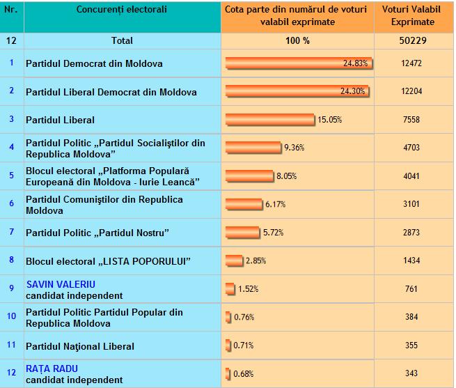 sursa: voteaza.md